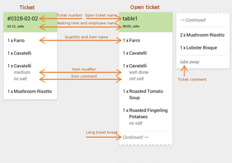 ticket and open ticket structure on KDS