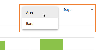 See the data either as an Area or Bars